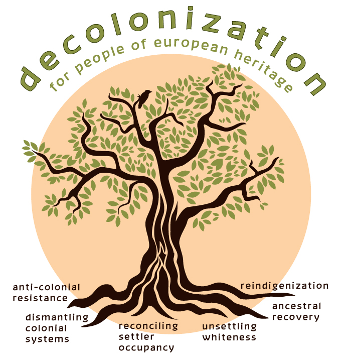 peach circle holds a mature tree. Top: decolonization for european heritage. the roots ouline 6 courses of action