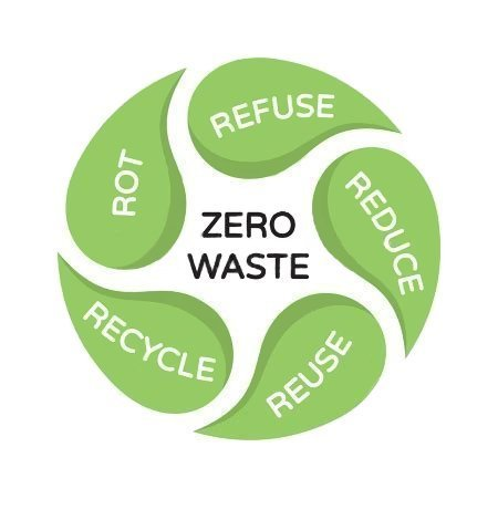 Zero Waste is circled by 5 leaves with one word; rot, refuse, reduce, recycle, reuse.